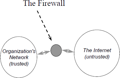 Knowing the concept of firewall