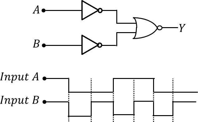 A logic circuit with input waveforms