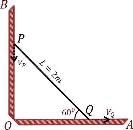A rod sliding along two mutually perpendicular surfaces