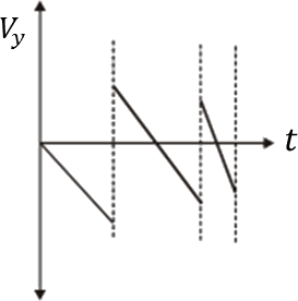 Graph of component of velocity Vy ⟶ time t (choice B)
