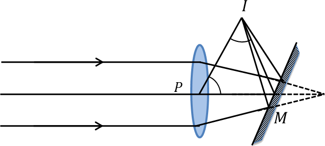 A beam of light passes through a convex lens and a mirror.