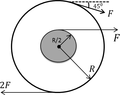 A wheel of radius R with an axle of radius R/2