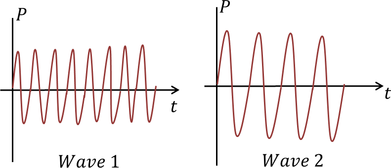 Two waves with different wavelengths and amplitudes