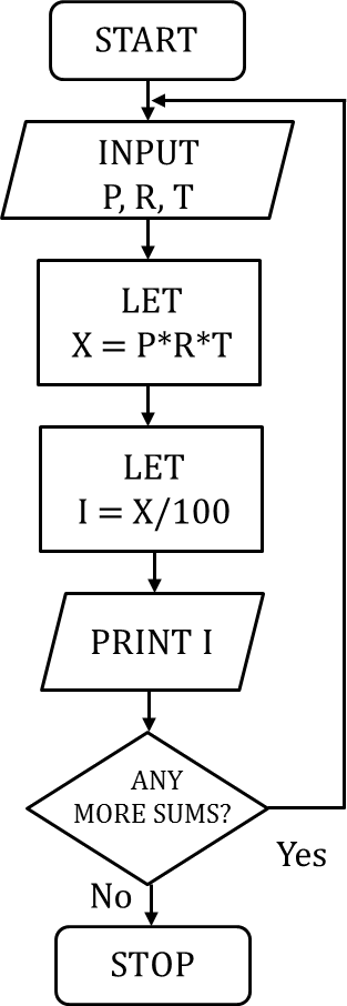 Flowchart shows to calculate simple interest