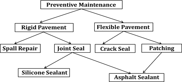 Diagram shows the database model