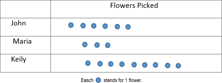 -Calculate number of flowers picked by John, Maria and Keily