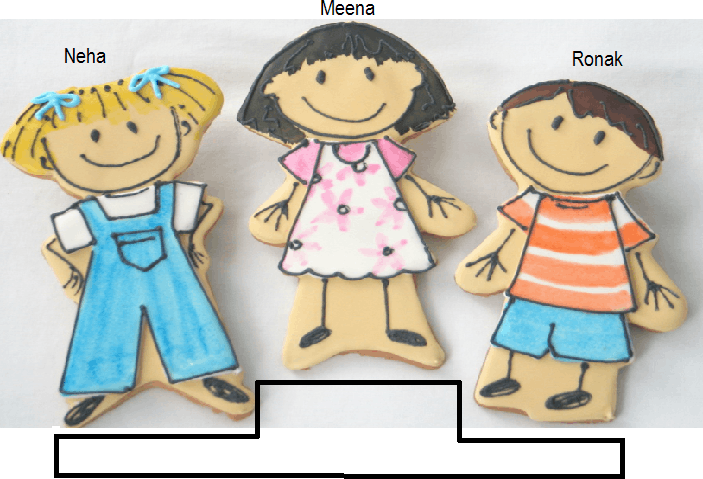 Shows three persons in picture – Neha, Meena and Ronak