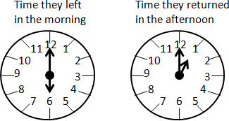 This figure shows the clock for time