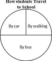 This chart shows the students travel to school