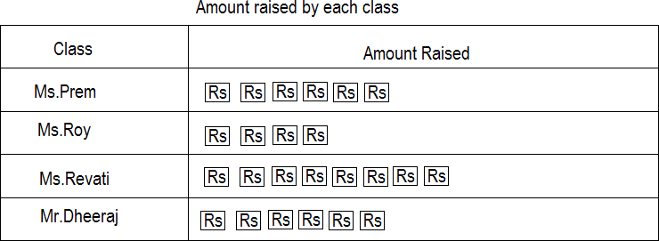 Table of amount raised by each class – choice A
