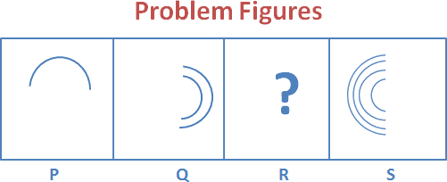 Given the problem figure P, Q, R and S