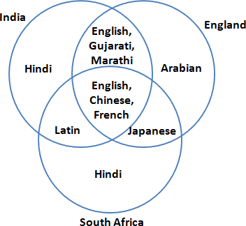Nco cyber olympiad sof class 9 basic statisticsmental ability given the venn diagram of elective languages at three country ccuart Image collections