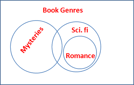 Diagram of Book Genres