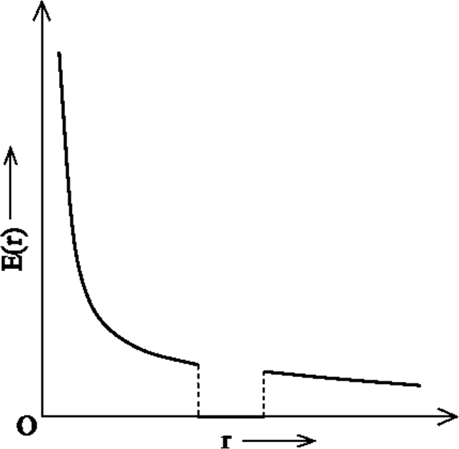Graph of electric field vs radial distance
