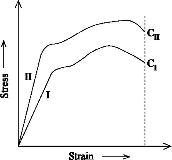 Graph of Stress vs Strain