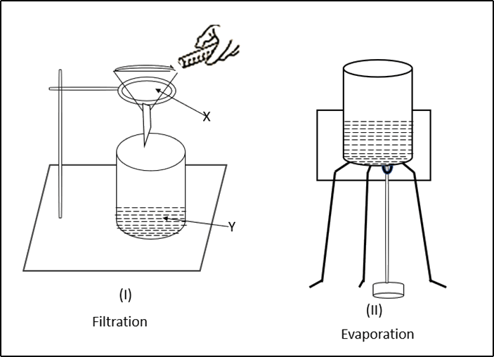 Image of The Filtration & Evaporation