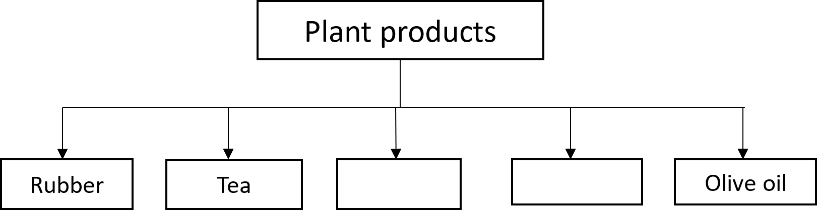 Name the plant products