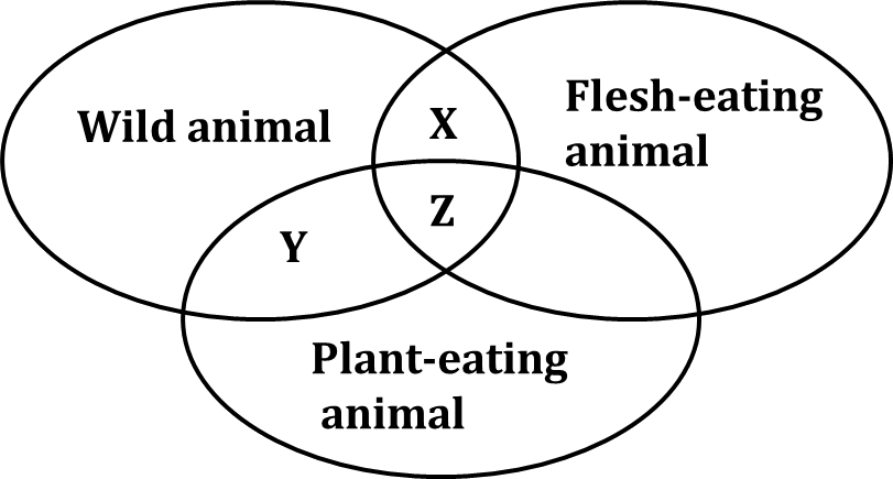 This figure shows the animal regarding types