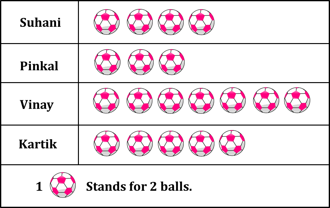 Graph shows the balls