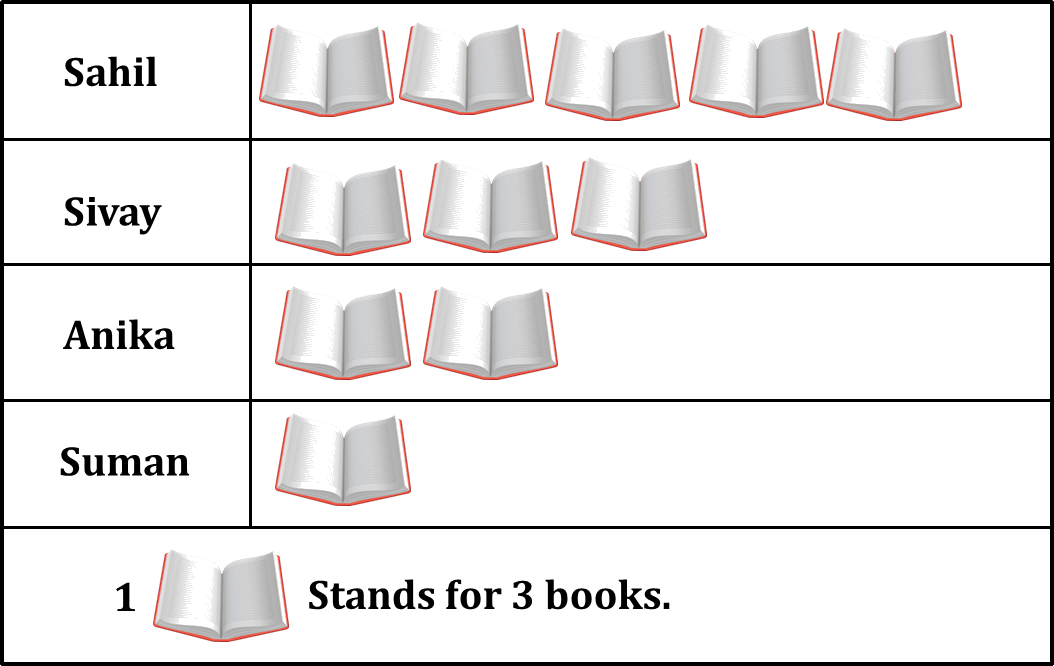 Graph shows the books