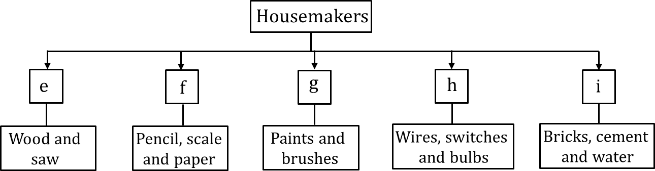 Given flowchart showing housemakers things