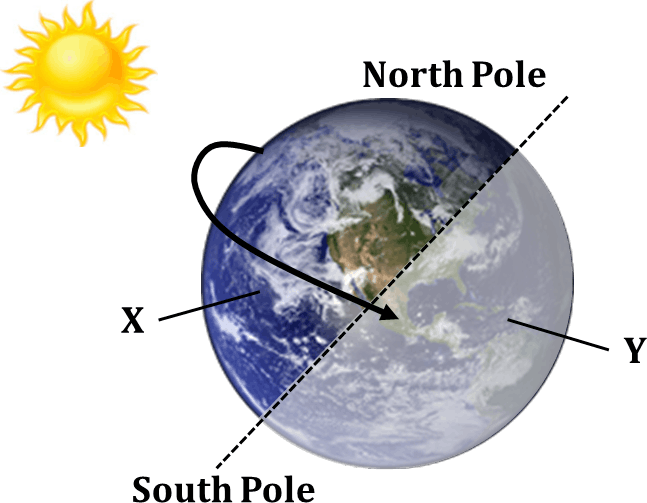 Figure shows the earth rotation at day and night