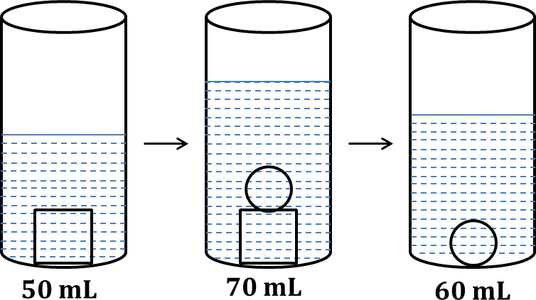 Diagram shows a cylinder containing some volume of water