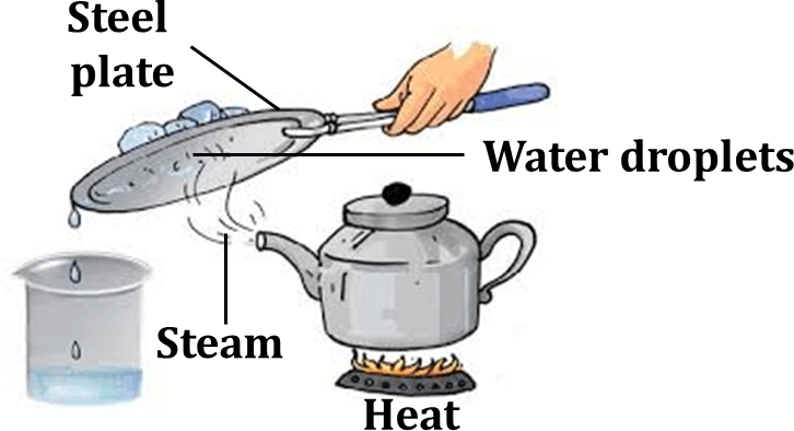 Diagram shows water in a kettle and heated into stove