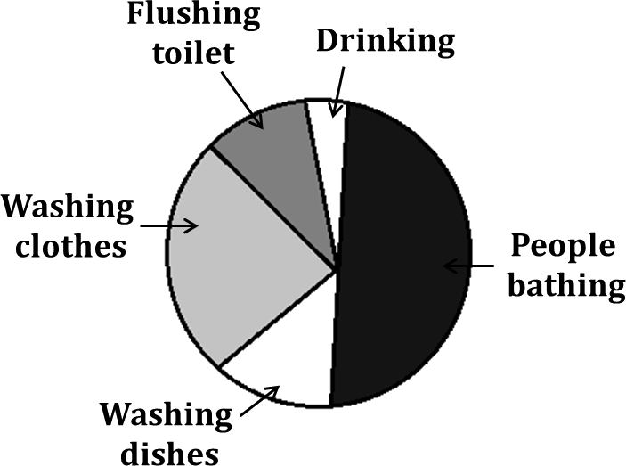 Pie chart shows the activities makes use of water