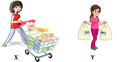 Diagram shows women X and Y to carry their groceries