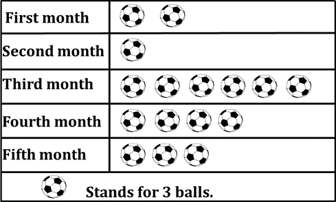 Image shows the number of balls produced by a factory