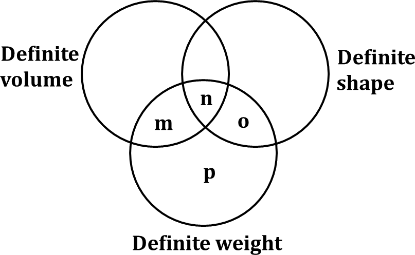 Venn diagram shows definite volume, shape and weight