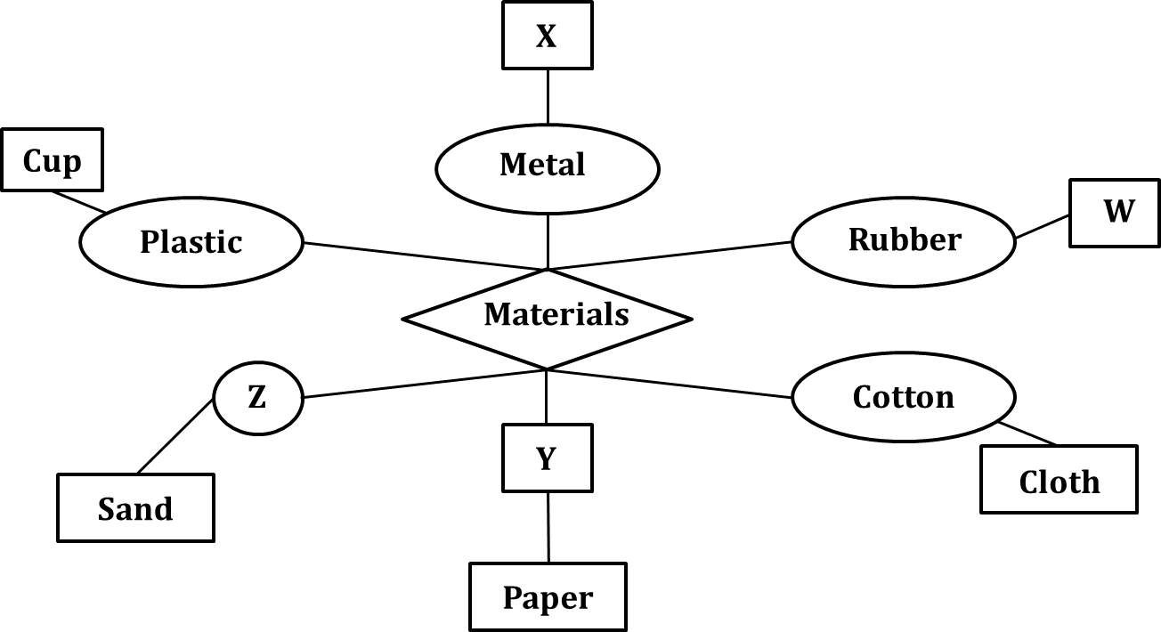 Diagram shows metal and materials