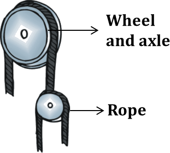 Figure shows a wheel and axle that is combined with a rope