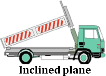 Image shows types of simple machine – Choice A