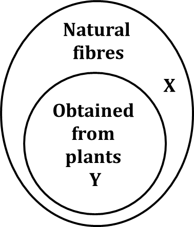 Diagram shows the natural fibres