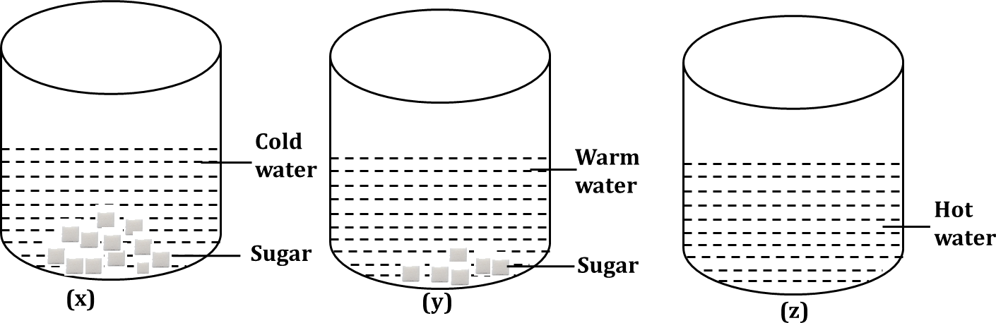 Figure shows three beakers containing cold, warm and hot water