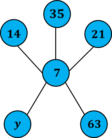 Diagram shows multiples of 7