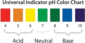 Figure shows the Universal Indicator