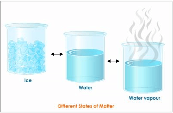 Different states of matter