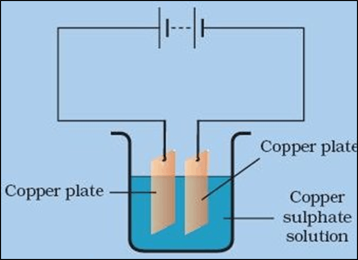 Image shows The Process of Purification of Copper