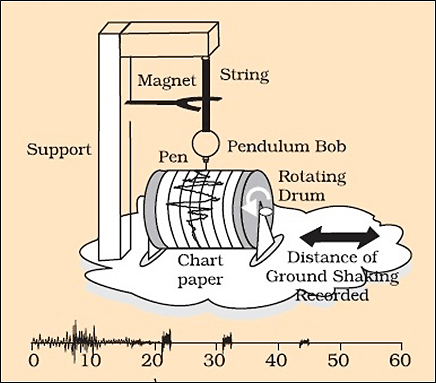 Image shows The Seismometer