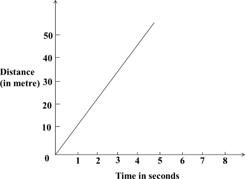 Graph shows the distance and time