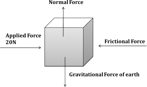 Force of 20N applied towards right