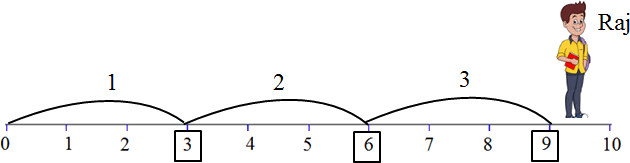 This diagram shows the Raj jumps – Choice B