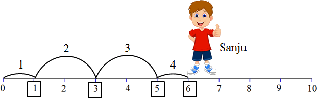 This diagram shows the Sanju jumps – Choice D