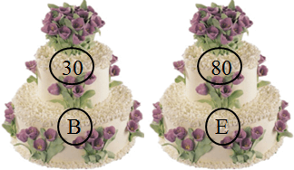 This figure shows two pair of cake with price – Choice B