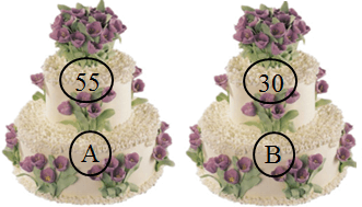 This figure shows two pair of cake with price – Choice A