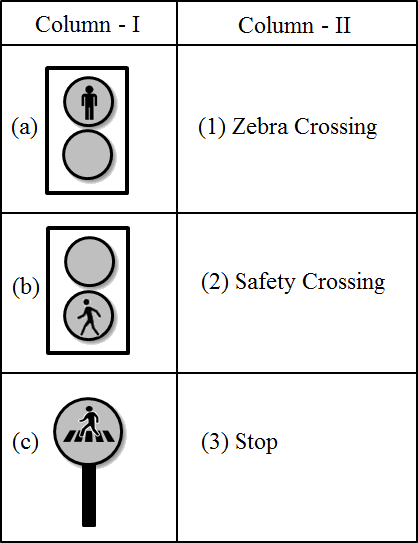 This table shows the traffic signs with names