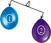 This figure shows the balance of balloons – Choice B